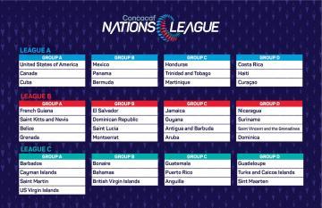 CONCACAF CONFIRMA PARTIDOS DE SELECCIÓN NACIONAL EN LA LIGA DE NACIONES